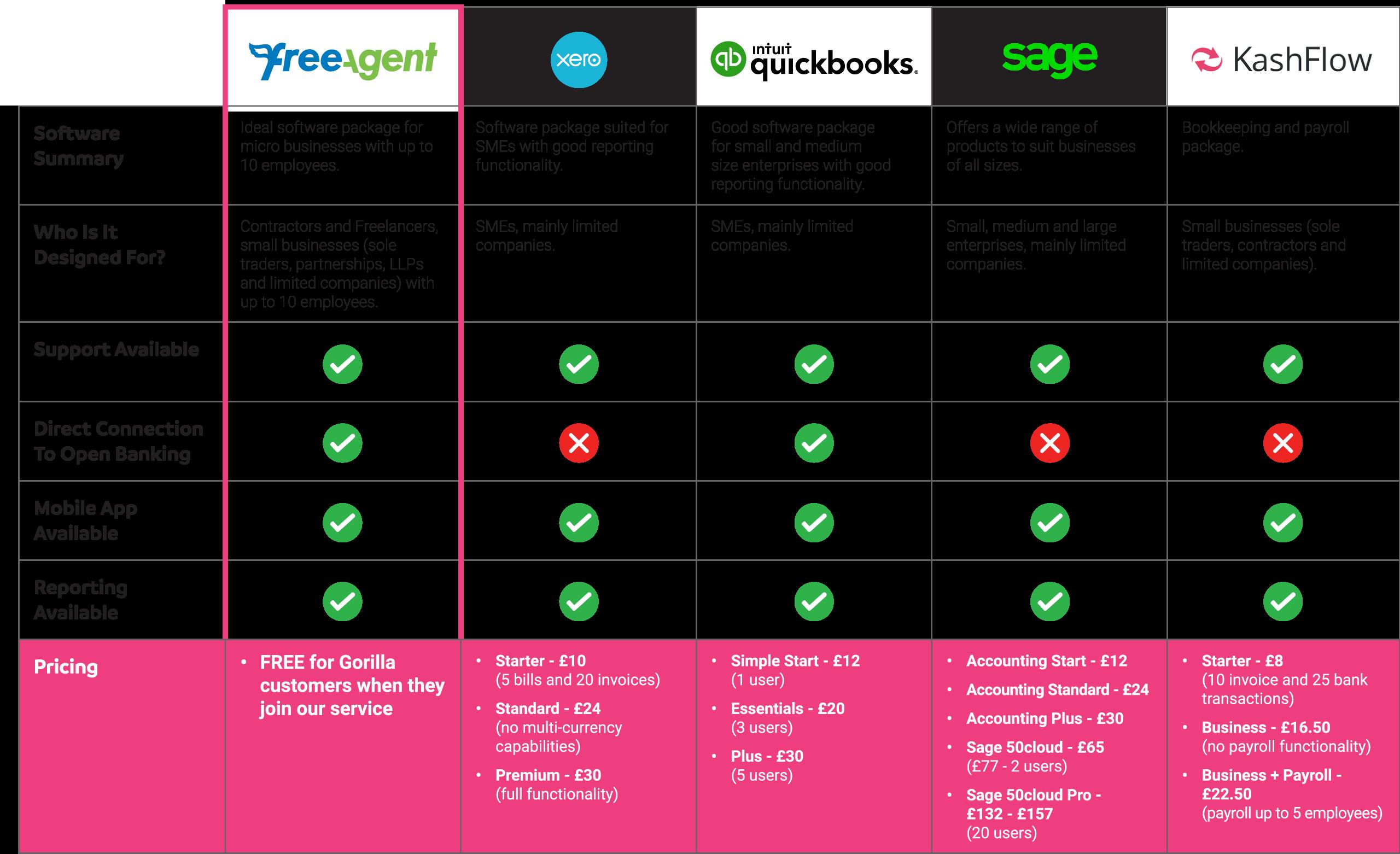 FreeAgent Comparison Table
