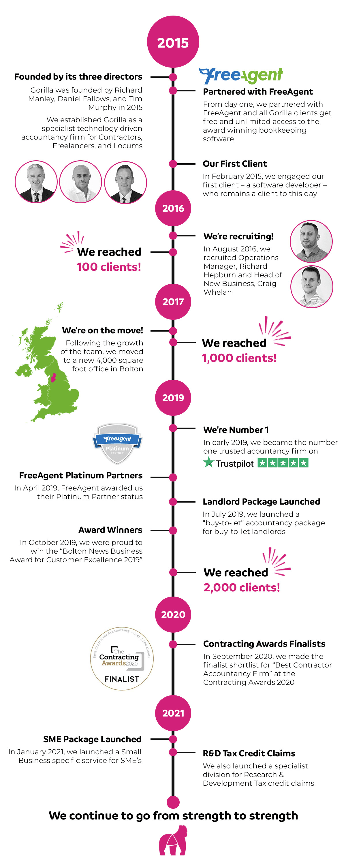 timeline of who Gorilla Accounting are
